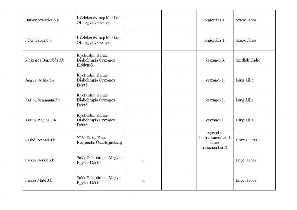 sport verseny Széchenyi 2013-2014 saját kimutatás-page-003