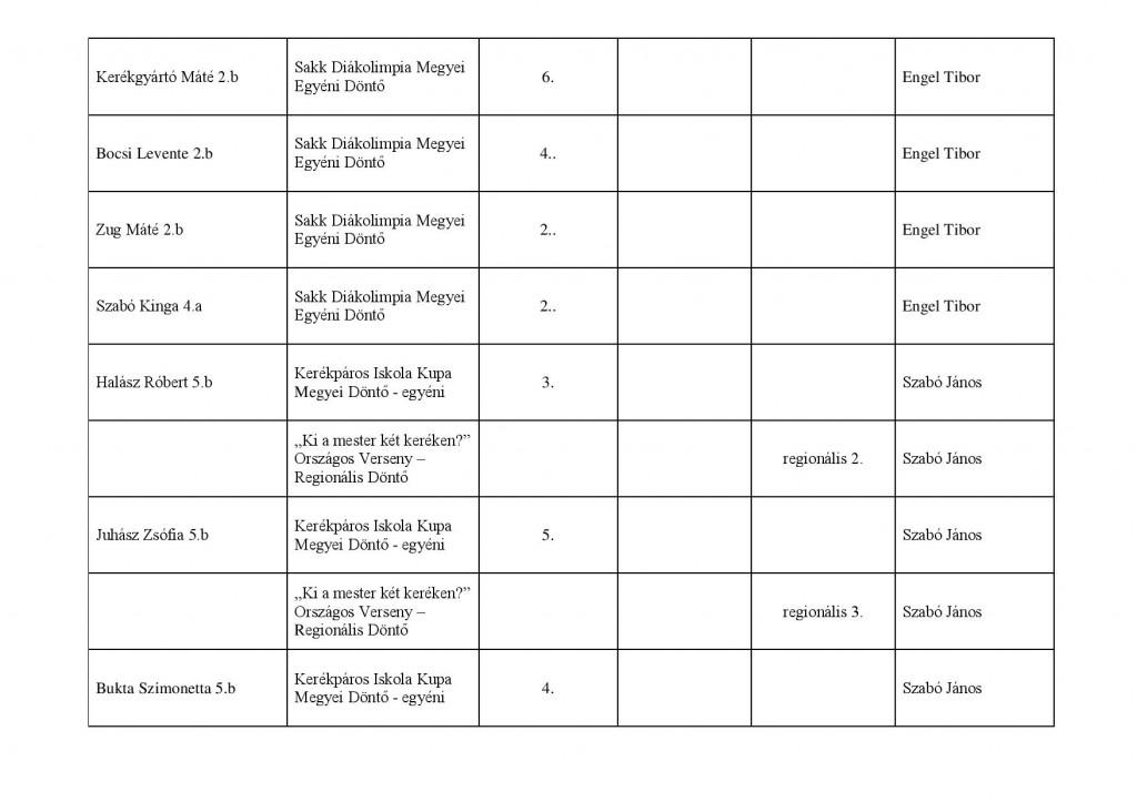 sport verseny Széchenyi 2013-2014 saját kimutatás-page-004