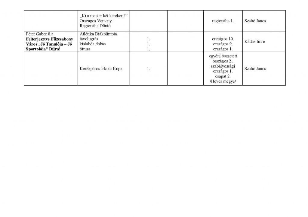 sport verseny Széchenyi 2013-2014 saját kimutatás-page-005