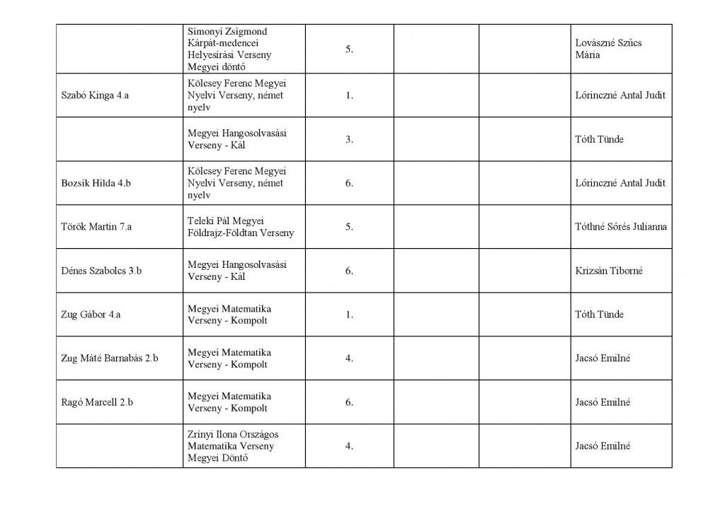 tanulmányi verseny Széchenyi 2013-2014 saját kimutatás-page-002