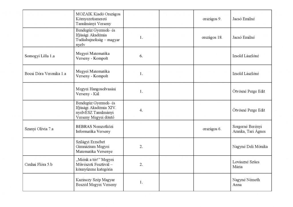 tanulmányi verseny Széchenyi 2013-2014 saját kimutatás-page-003