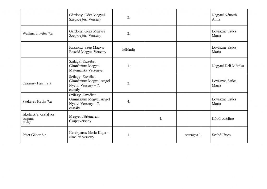 tanulmányi verseny Széchenyi 2013-2014 saját kimutatás-page-004